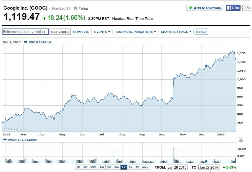accionistas google