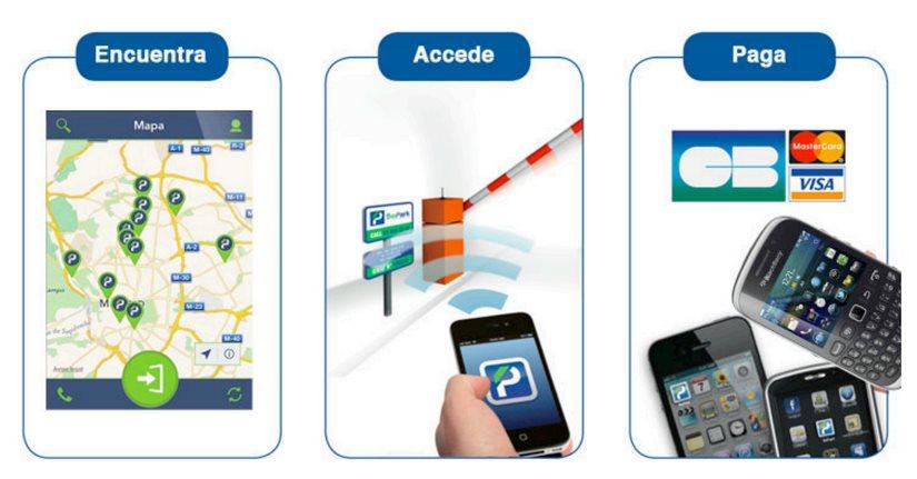BePark, para encontrar y pagar parking con el móvil, llega a España