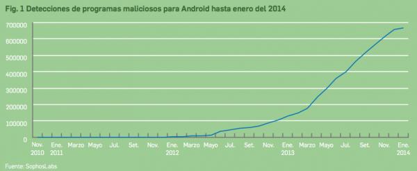 Crecimiento de malware en dispositivos móviles