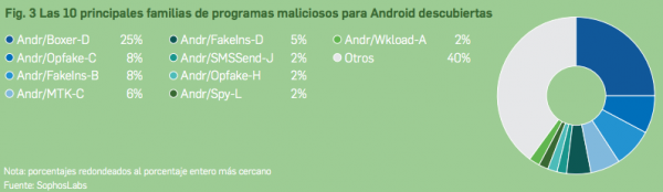 10 principales familias de programas maliciosos para Android descubiertas