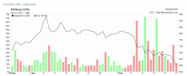 http://bitcoincharts.com/charts/bitstampUSD#rg60ztgTzm1g10zm2g25zv