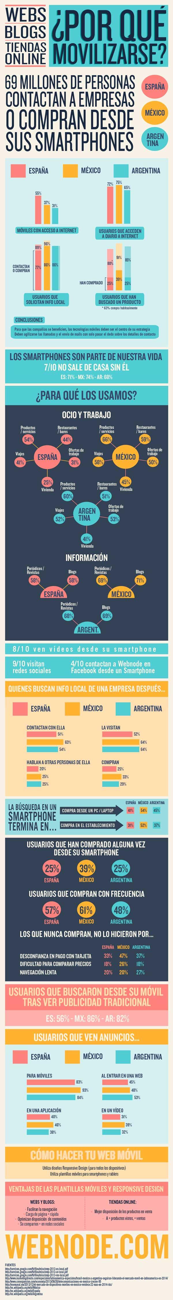 infografía webnode