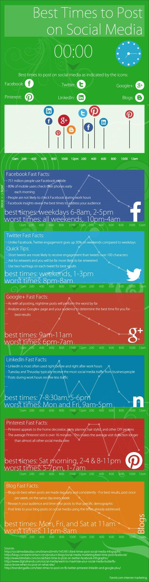 infografia mejor horario publicar twitter