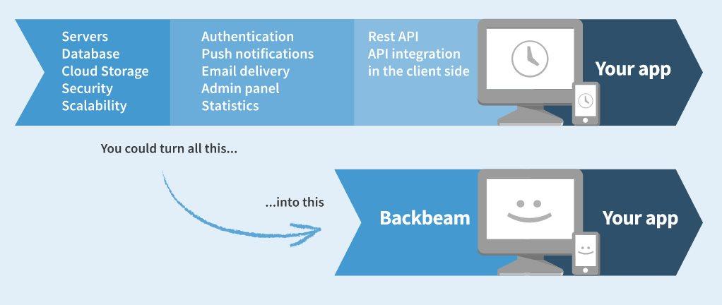 Backbeam, un servicio para hacer aplicaciones móviles y web