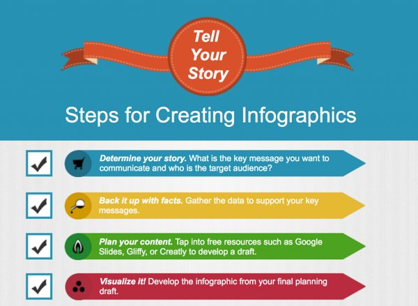 Pasos crear una infografia