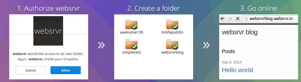 websrvr, una nueva forma de usar Dropbox para publicar nuestro sitio web