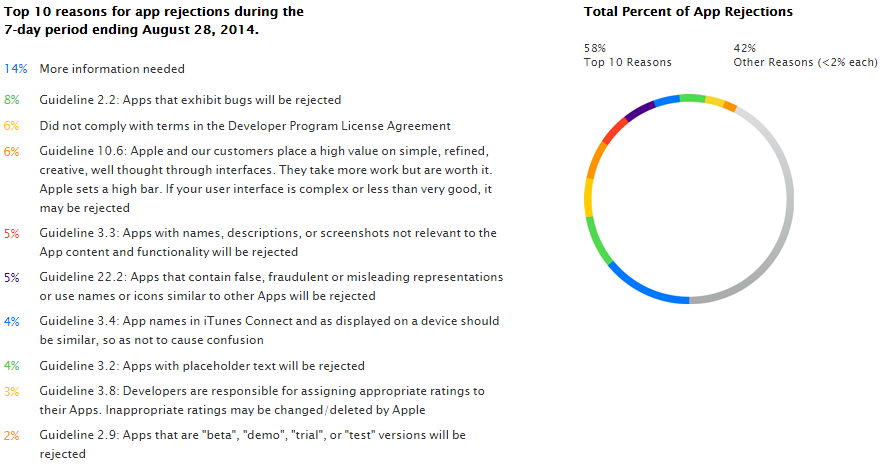 Las 10 razones más comunes por las que Apple rechaza apps en su tienda