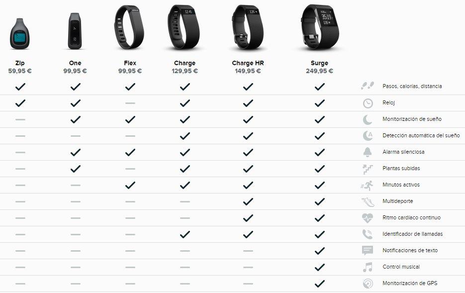 AXA regala una pulsera Fitbit en su nueva campaña