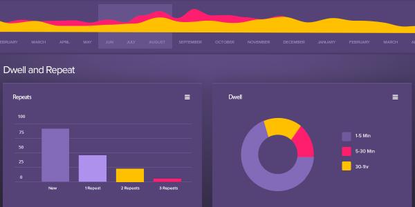 PSD con elementos para análisis de datos