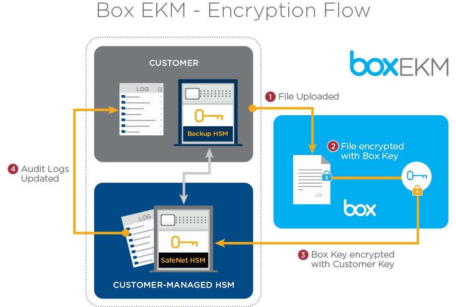Box lanza EKM para romper barreras de adopción de la nube en las empresas