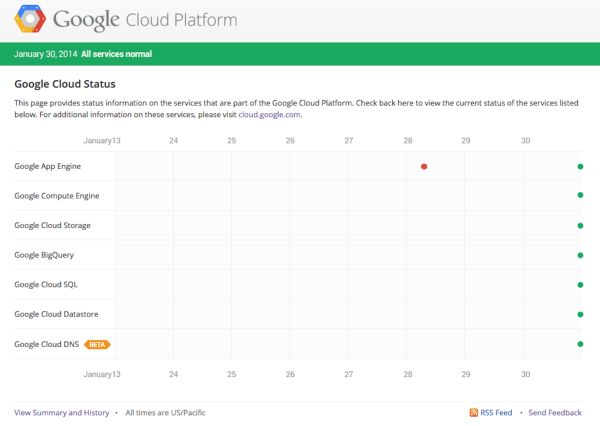 Google Status Dashboard
