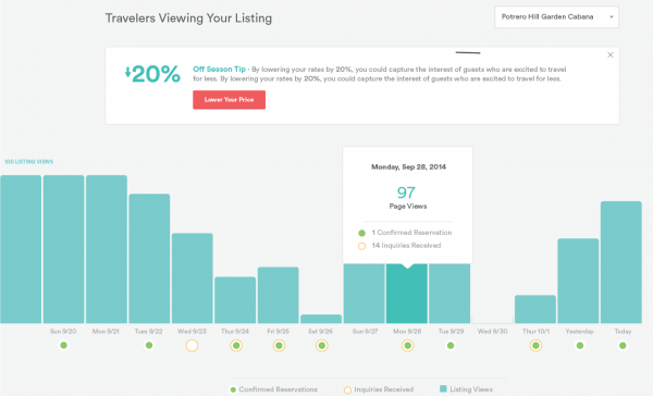 estadisticas airbnb dashboard