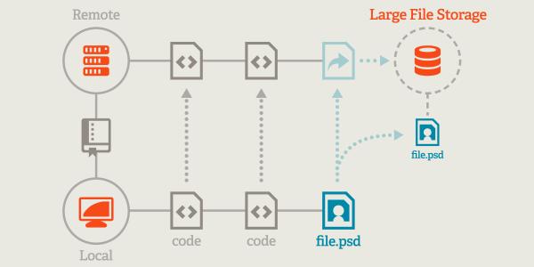Git Large File Storage: Una Extensión De Git Para Versionar Grandes Archivos