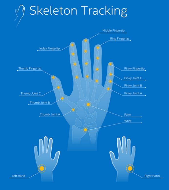 Puntos de la mano detectados por 3D Intel RealSense