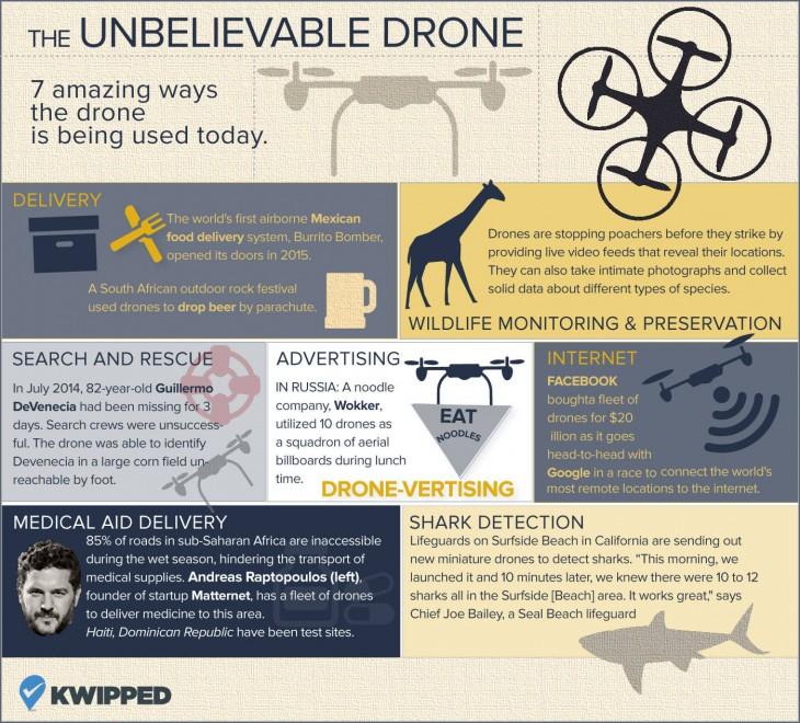 infografia drones