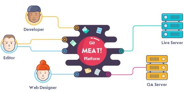 Meat! Plataforma Online Para Colaborar En Proyectos Web