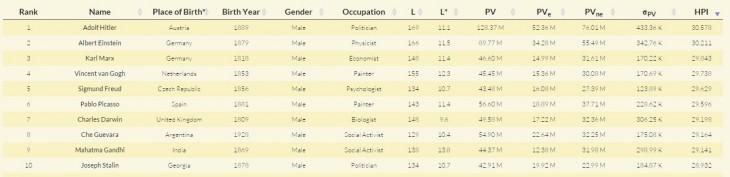 Ranking teniendo en cuenta a los nacidos después de 1850
