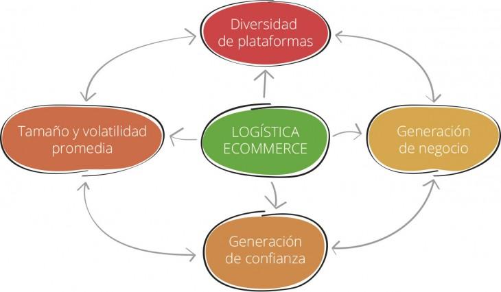 esquema-problema-transporte-logistica-ecommerce-tienda-online-1