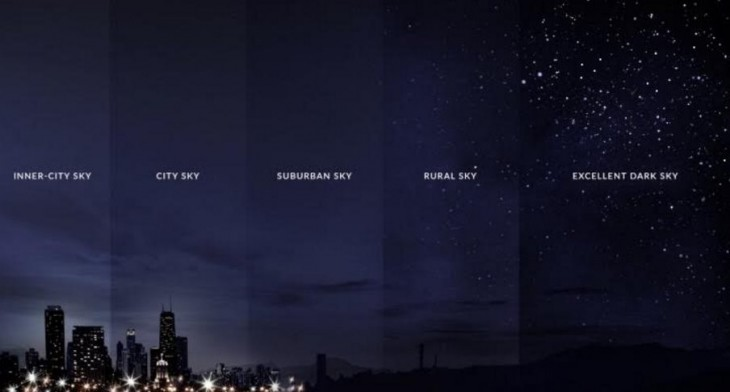 Efecto de la polución de luz en el cielo nocturno
