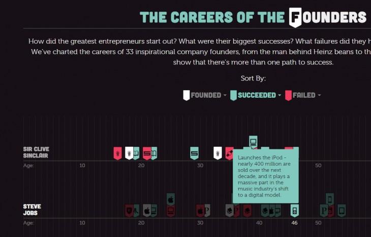Ejemplo de éxito en la carrera de Steve Jobs