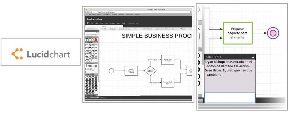 Lucidchart, una excelente opción para crear diagramas de flujo