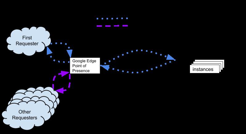 Esquema de funcionamiento del Google Cloud CDN
