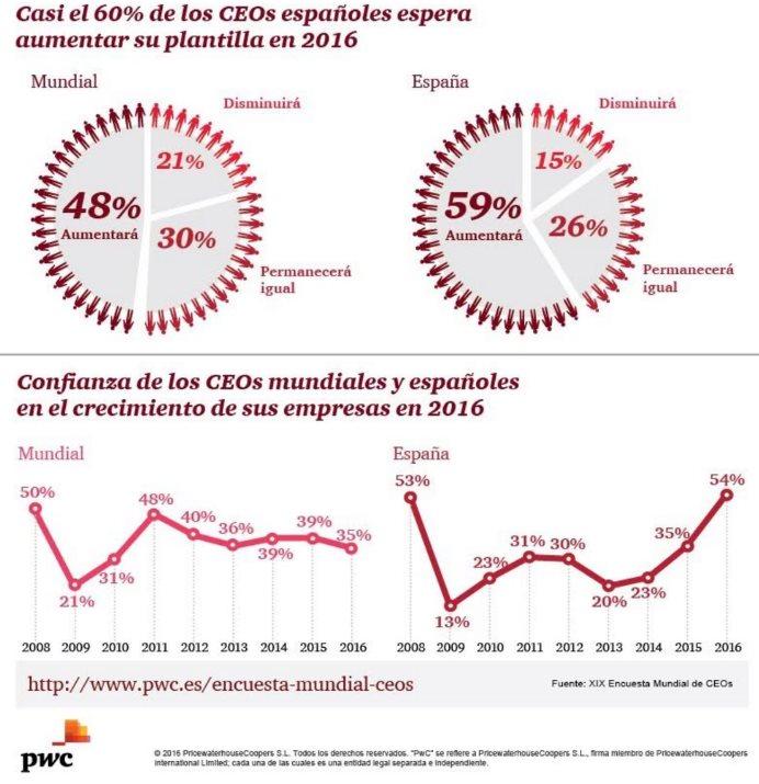 Qué opinan 1.409 CEOs de empresas sobre la tecnología en 2016
