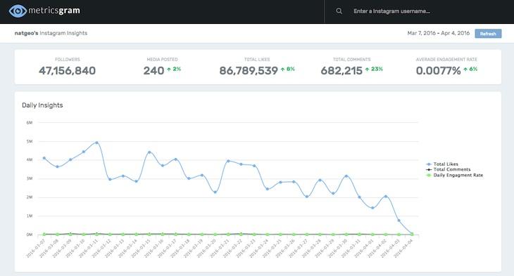 Metricsgram, para consultar todo tipo de estadísticas de cualquier cuenta de Instagram
