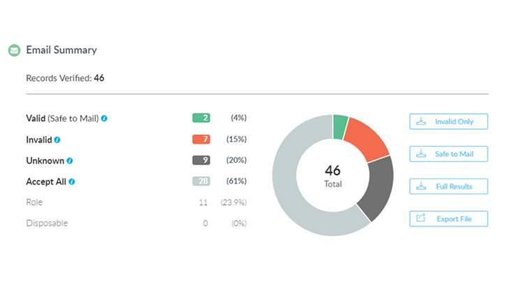 Informe mostrando el resultado después de analizar una lista de direcciones de email