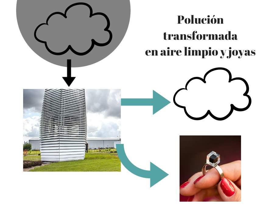 Torres que limpian el aire en China y hacen joyas con la polución capturada