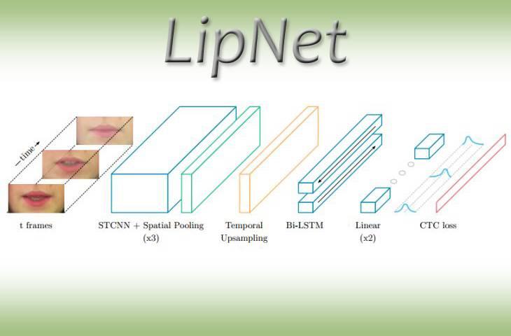 Crean software capaz de leer los labios de las personas con gran precisión