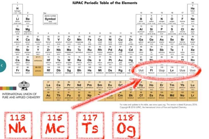 la tabla peridica cuenta oficialmente con cuatro nuevos elementos - Tablas Periodicas De Los Elementos Que Han Existido