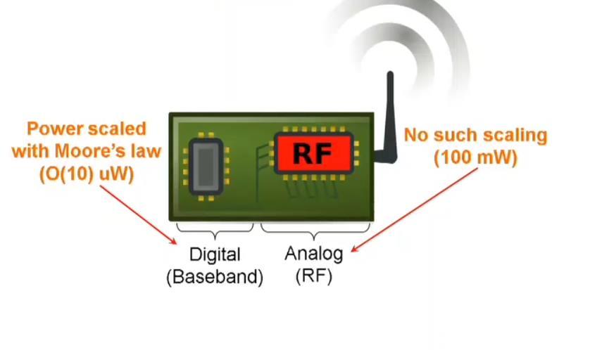 Ingenieros han encontrado una forma de transmitir WiFi usando 10.000 veces menos energía