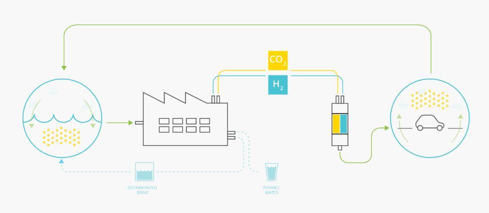 Parado el proyecto de Google que transformaría agua del mar en combustible