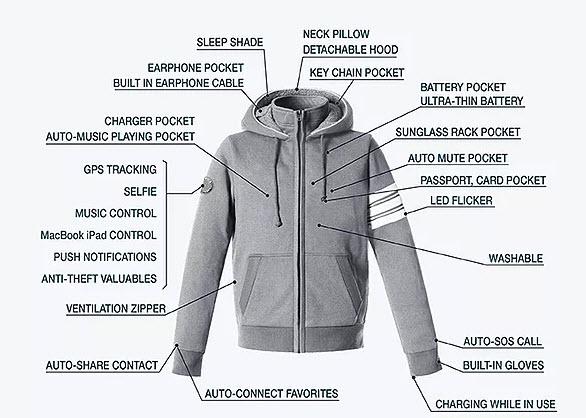 chaqueta-inteligente