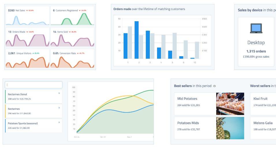 metorik, plataforma de estadísticas especializada en Woocomerce
