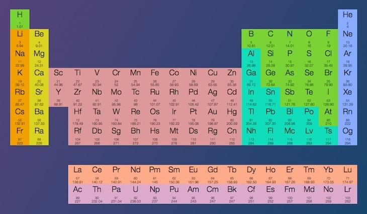 Una tabla peridica interactiva que nos muestra informacin de una tabla peridica interactiva que nos muestra informacin de cada elemento urtaz Choice Image