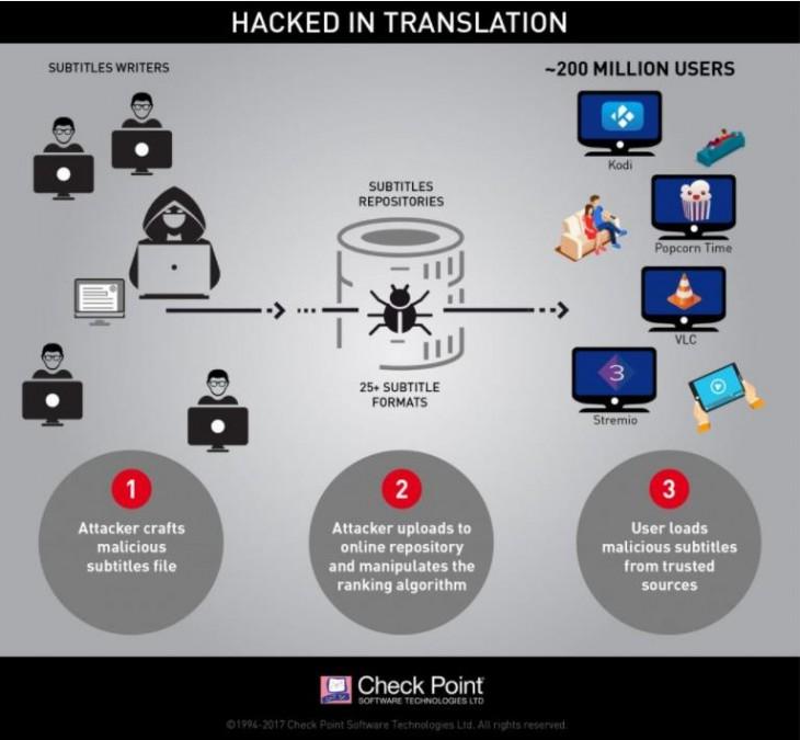 ¡Atención! Los hackers se cuelan a través de los subtítulos