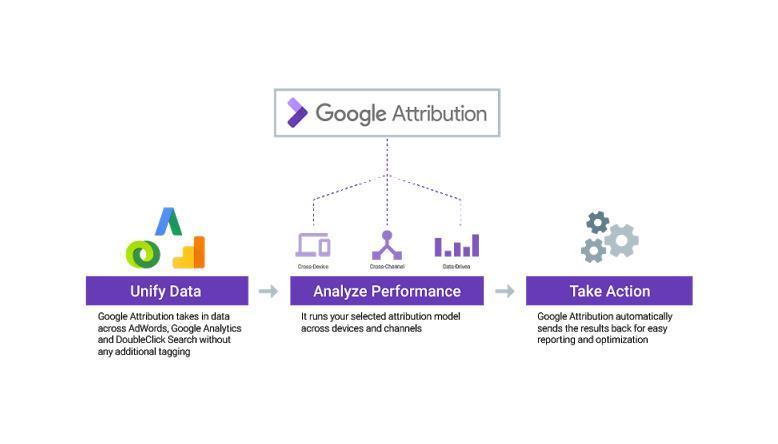 Google presenta Google Attribution, nueva herramienta para profesionales de marketing