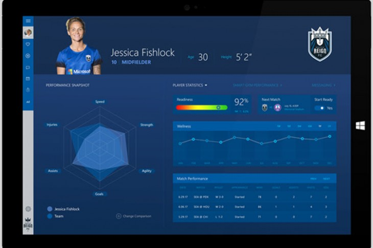 Sports Performance Platform
