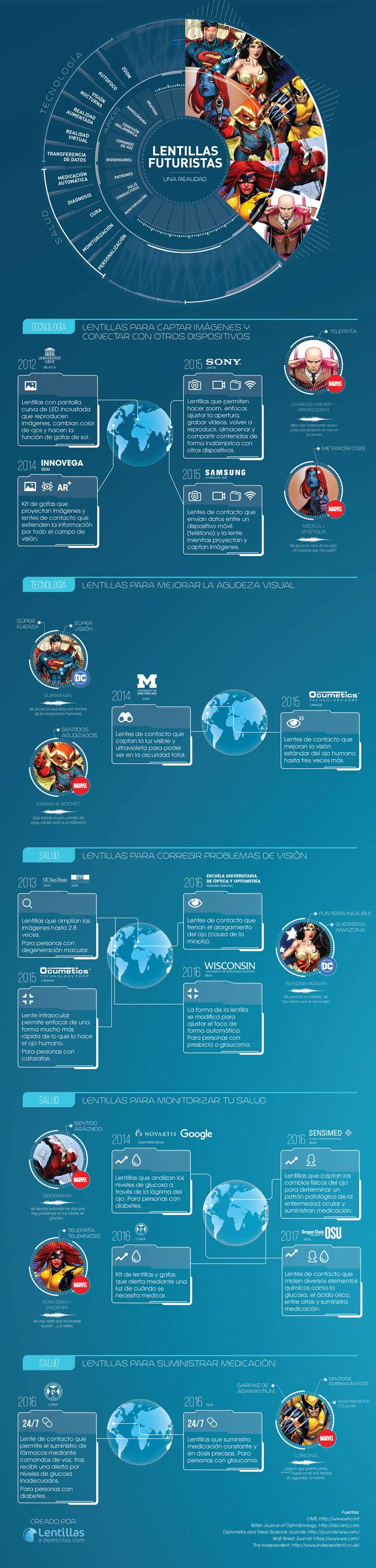 infografia_lentillas