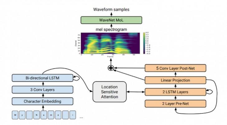 La voz sintética creada por la IA de Google suena casi humana