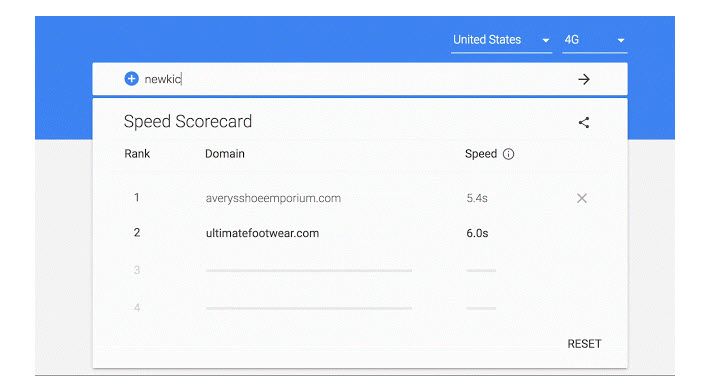 Speed Scorecard