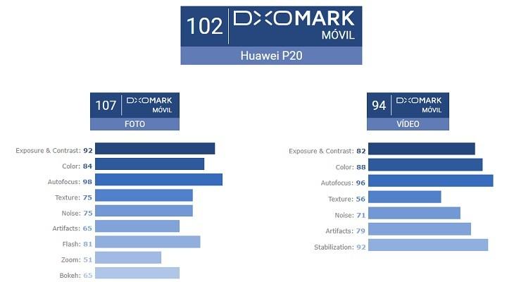 Huawei P20 record DxOMark