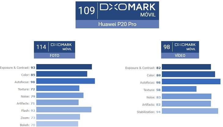 Puntaje Huawei P20 Pro DxOMark