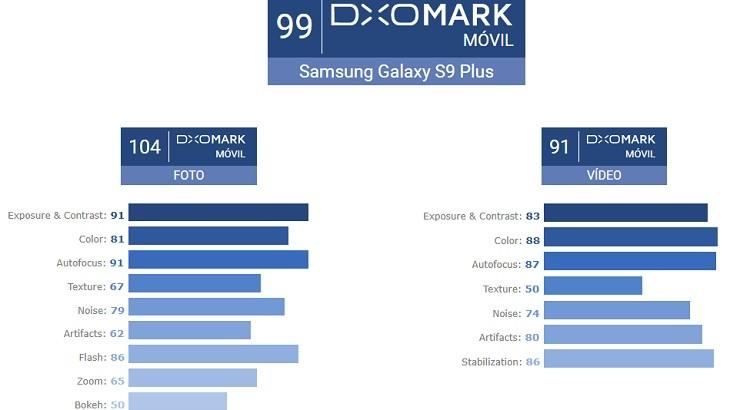 Samsung Galaxy S9 Plus record DxOMark puntaje
