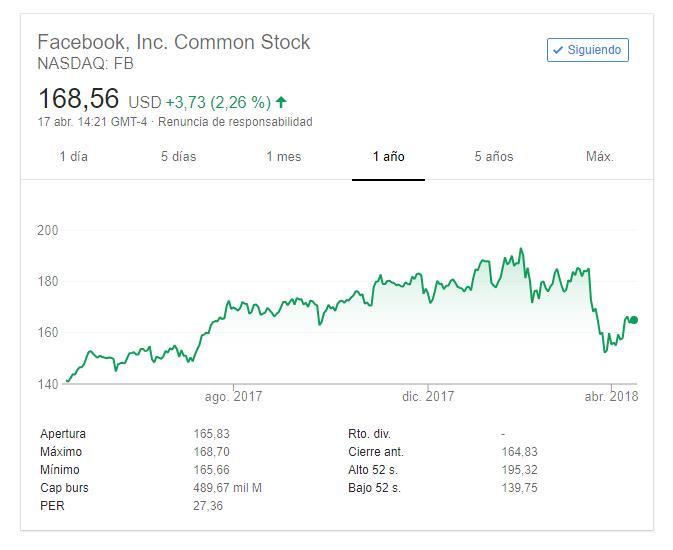 Breve recuperación de las acciones de Facebook