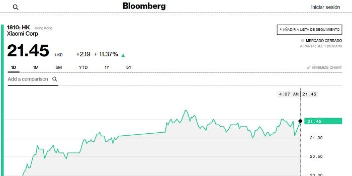 Valor de las acciones de Xiaomi