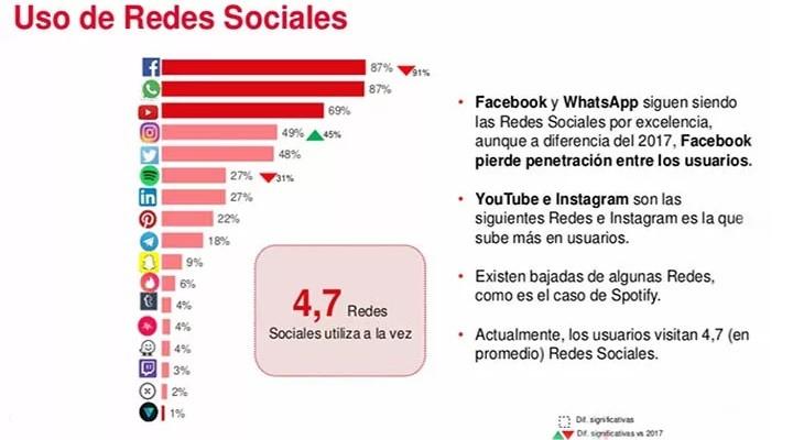 Redes sociales más utilizadas en España en 2018