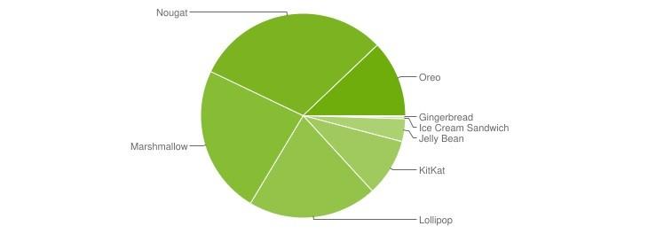 Sistema operativo presente en móviles Android